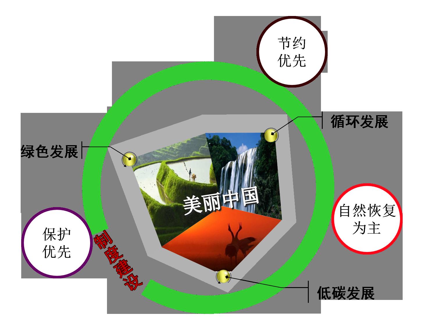 """""""十八大报告中所指出的大力推进生态文明建设,努力建设美丽中国"""